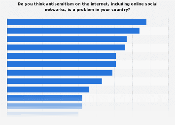 Perceptions on antisemitism on the internet in the European Union in 2018