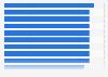 Brazil: fastest ISPs 2019