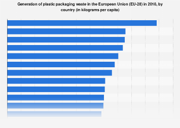 Generation of plastic packaging waste per capita in the EU 2016, by country