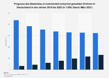 Bestand an privat und kommerziell genutzten Drohnen in Deutschland bis 2030