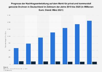 Prognose der Entwicklung der Nachfrage auf dem Drohnenmarkt in Deutschland bis 2030