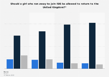 Perceptions on repatriating ISIS recruits in the United Kingdom in 2019, by age group