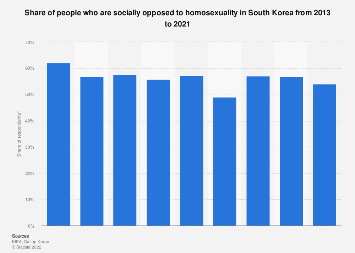 Social exclusion of homosexuality in South Korea 2013-2018