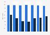 ONCE: cifra anual de vendedores España 2014-2017
