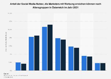 Verteilung der Social Media Nutzer in Österreich nach Alter und Geschlecht 2019