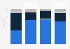 Verteilung der Sitzplatzkapazität der Airline Flybmi nach Regionen bis 2019