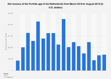 Monthly Fortnite app revenue in the Netherlands 2018-2019