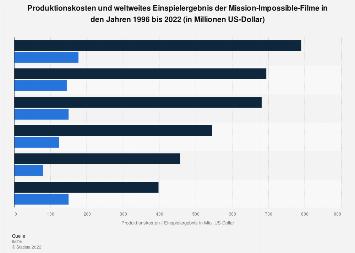 Produktionskosten und Einspielergebnis der Mission Impossible-Filme bis 2019