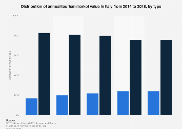 Italy: distribution of tourism market value 2014-2018, by type