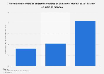 Asistentes virtuales en uso en el mundo 2019-2023