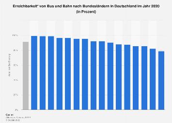 Erreichbarkeit von Bus und Bahn nach Bundesländern in Deutschland 2018