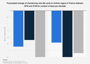 Forecasted change in number of days of chardonnay vine life cycle in France 2010-2100
