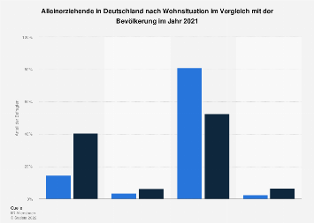 Umfrage in Deutschland zur Wohnsituation von Alleinerziehenden 2019