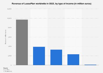 Leaseplan Revenue By Type 2019 Statista