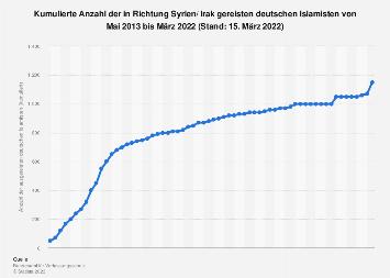 Anzahl der in Richtung Syrien/ Irak gereisten deutschen Islamisten bis 2019