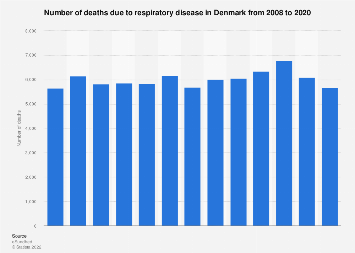 Number of deaths due to respiratory disease in Denmark 2007-2017