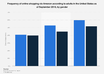 Frequency of online shopping via Amazon in the U.S. 2018, by gender