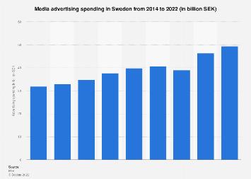 Media advertising spending in Sweden 2014-2018