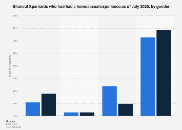 Percentage of women whove had same sex experiences