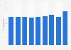 Media advertising spending in Norway 2013-2018