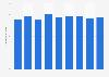 Durchschnittlicher Buchpreis im polnischen Buchhandel bis 2017