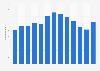 Net radio advertising revenue in Norway from 2008-2018
