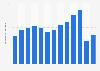 Net cinema advertising revenue in Norway from 2007-2017