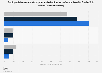 Canada publisher revenue from print and e-book sales in 2016
