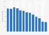 Net direct advertising revenue in Norway 2007-2017