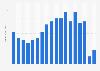 LatAm: box office revenue 2004-2018