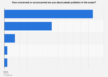 Concerns with plastic pollution in the ocean in the United Kingdom (UK) 2018