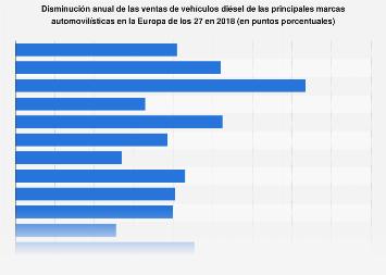 Caída de las ventas de coches diésel de las grandes marcas Europa 2018