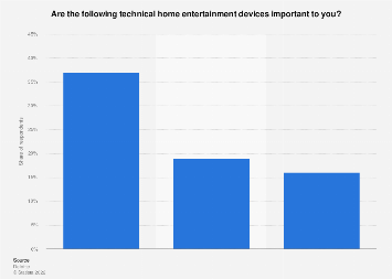 Most important technical home entertainment devices in households in Norway 2018