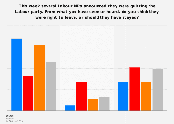 Perceptions on if MPs were right to quit the Labour Party 2019, by political party