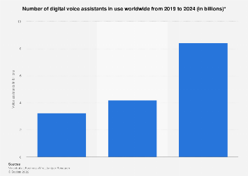 Number of digital voice assistants in use worldwide 2019-2023