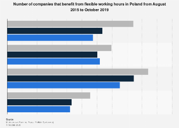 Number of companies with flexible working hours in Poland 2015-2017