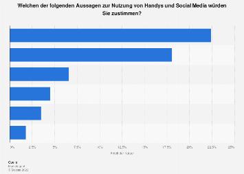 Aussagen zur Handy- und Social Media Nutzung der Generation 50plus in Österreich 2019