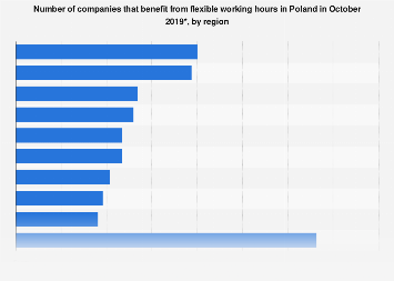 Number of companies with flexible working hours in Poland 2015-2017, by region