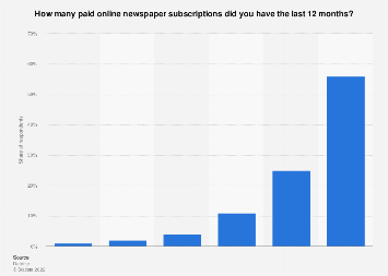 Number of paid online newspaper subscriptions in Norway 2018