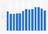Number of employees of Tivoli 2009-2017