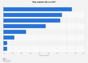 Umfrage zu Erwartungen an den Mobilfunkstandard 5G in Deutschland 2019