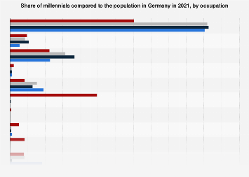 Share of millennials by occupation Germany 2018