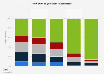 Frequency of listening to podcasts in Norway 2018, by generation