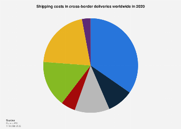 Shipping costs in cross-border deliveries worldwide 2018