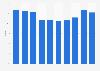 Exportquote der Primärfaserstoffe der Papierindustrie in Österreich bis 2017