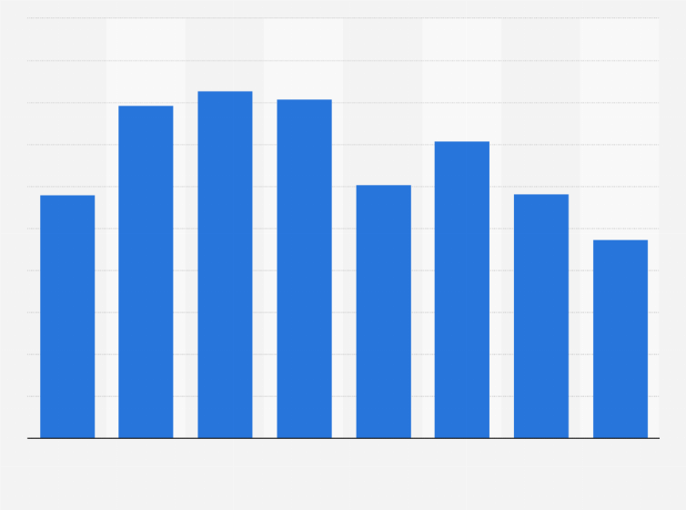 Japan: fixed radio communication equipment production volume