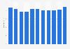Ausgaben des österreichischen BMVRDJ für Suchtbehandlung bis 2017