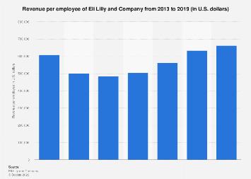 Eli Lilly's total revenue per employee 2013-2018