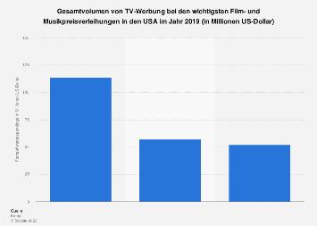 Gesamtvolumen von TV-Werbung bei den wichtigsten Preisverleihungen in den USA 2018