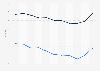 Mortality rate in Senegal 2016, by gender